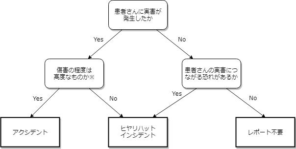 インシデント/アクシデント判定フロー