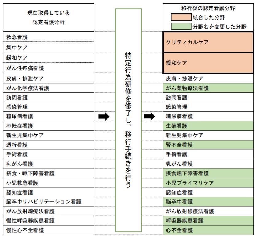 現行制度上の21分野と新制度上の19分野の移行表