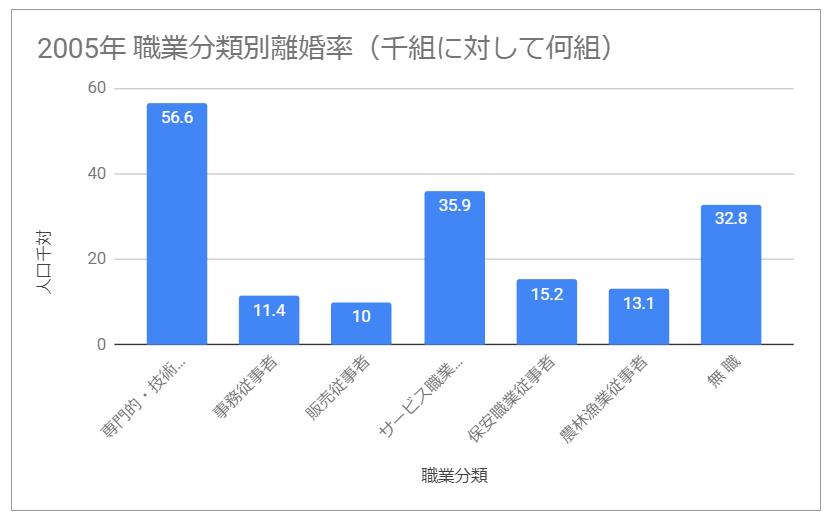 2005年 職業分類別離婚率(千組に対して何組)