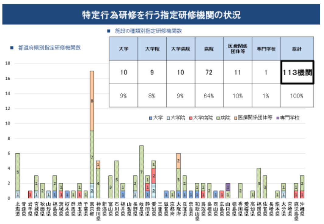特定行為研修を行う指定研修機関の状況を示すグラフ