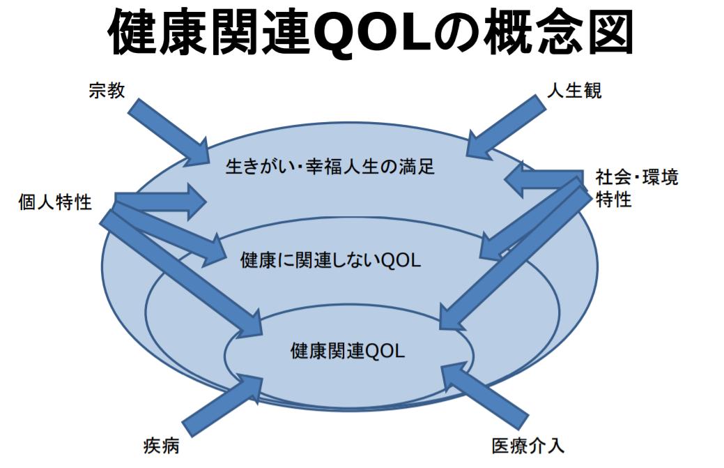 QOL概念図