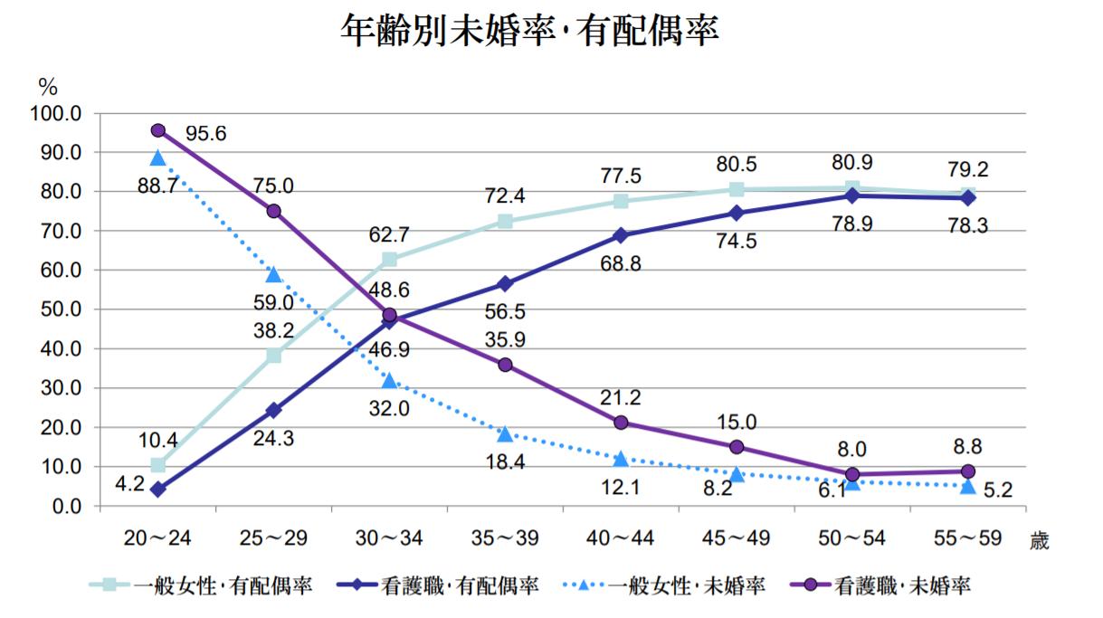 年齢別未婚率及び有配偶率
