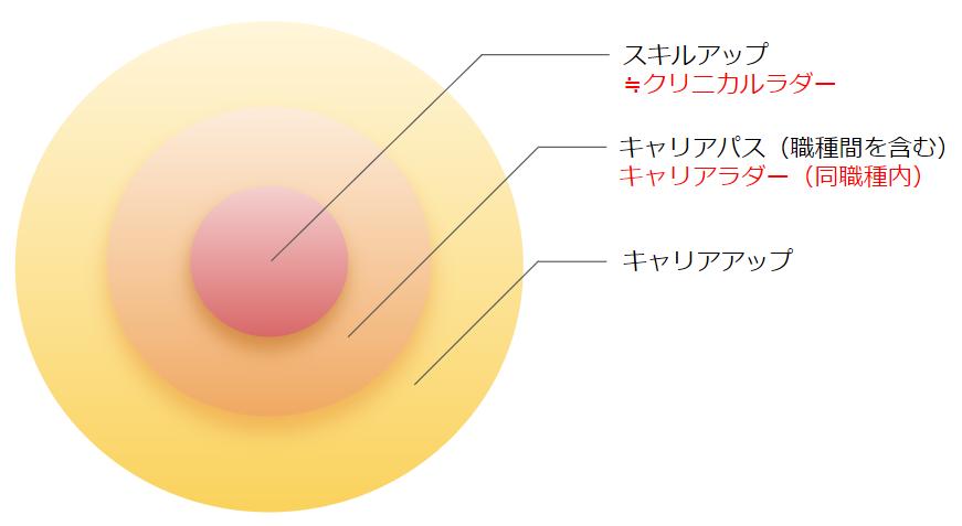 キャリアアップ 用語の整理図