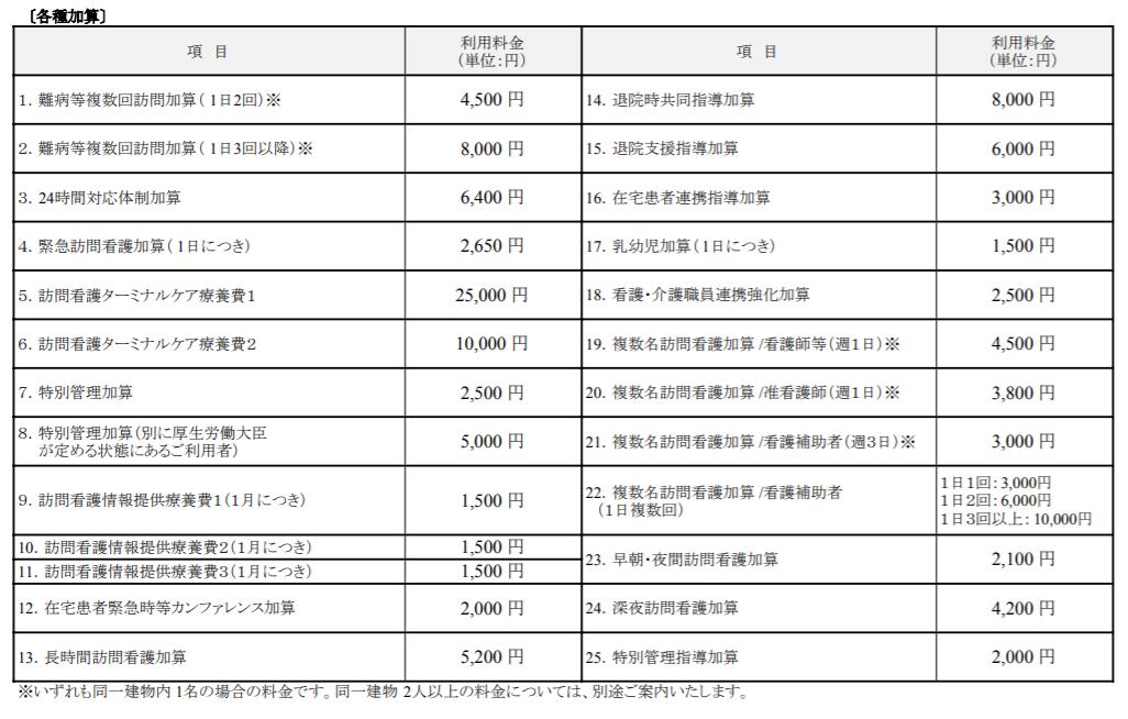 医療保険 2020年4月改定 料金表②