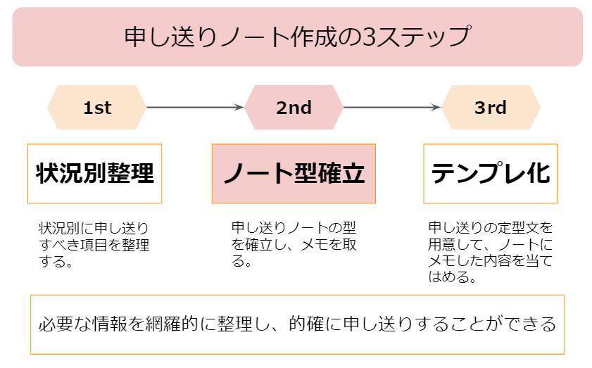 申し送りノート 書き方 2nd Step