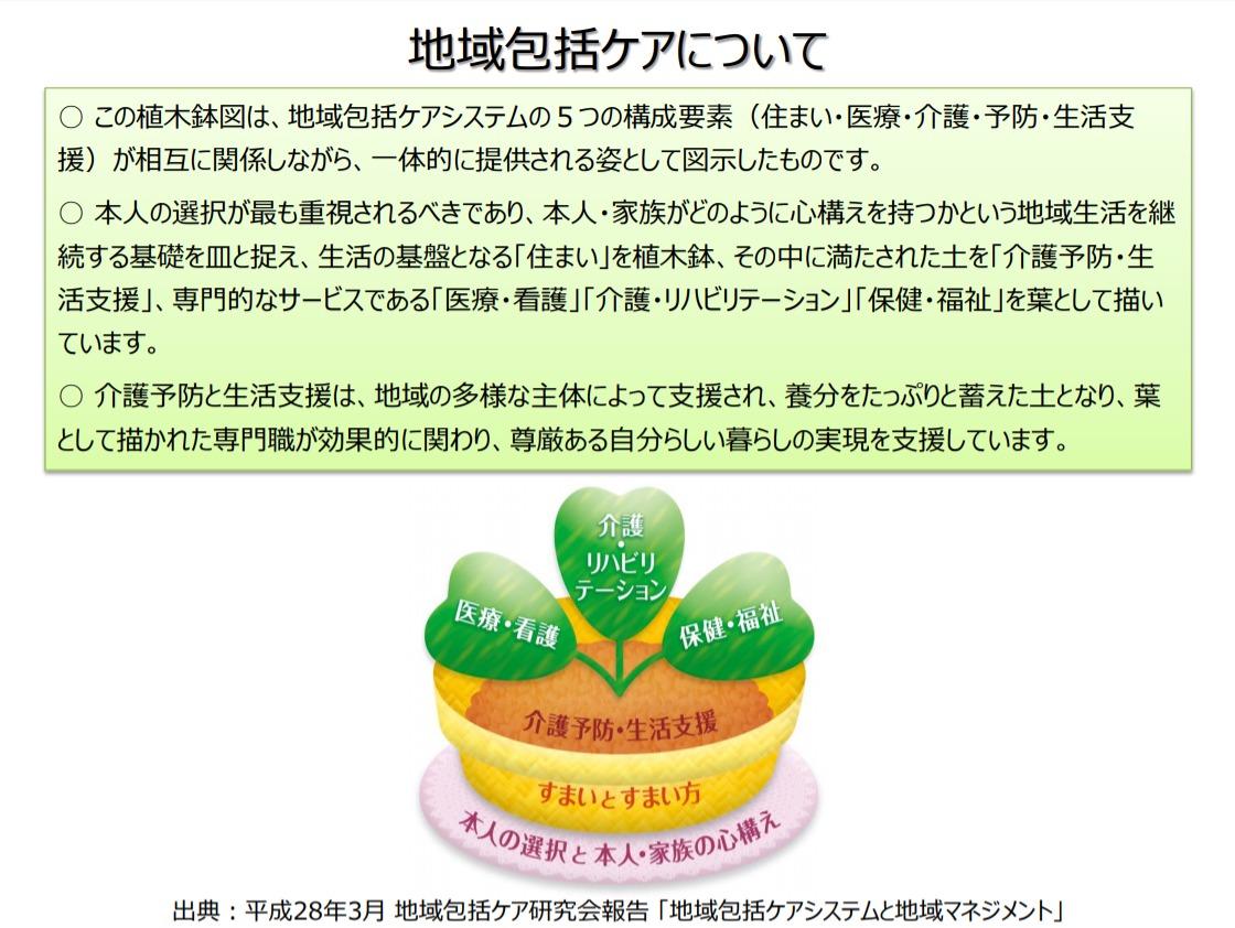 地域包括ケアシステム