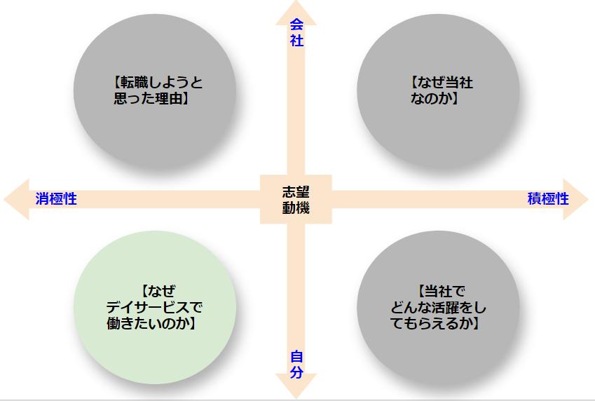 デイサービス 志望動機 ポジショニングマップ なぜデイサービスで働きたいのか