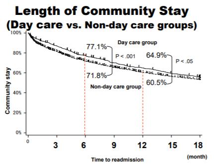 退院後の地域生活割合グラフ