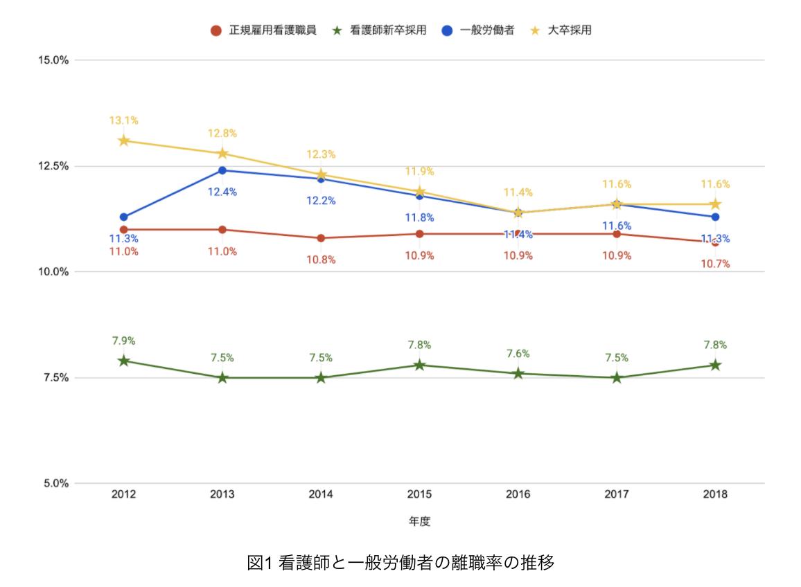 看護師/一般労働者の離職率推移