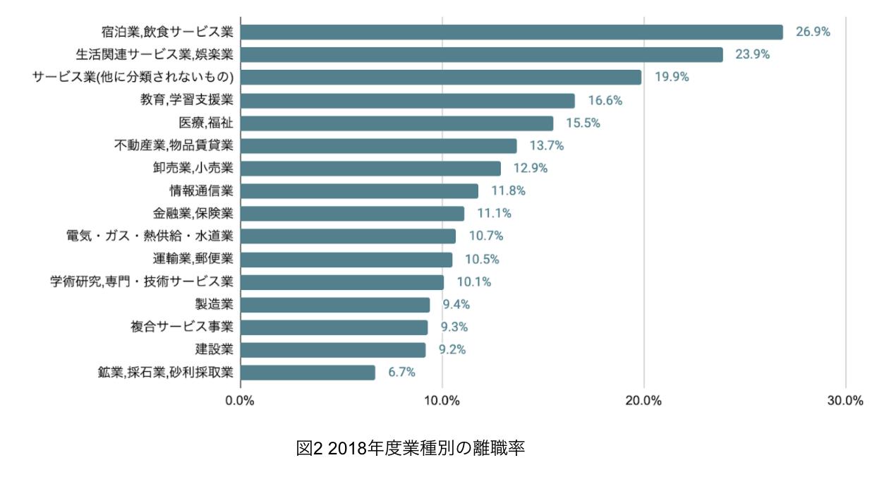 2018年業種別の離職率
