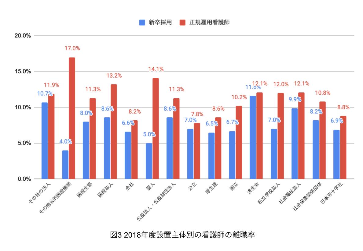 2018年度設置主体別の看護師離職率
