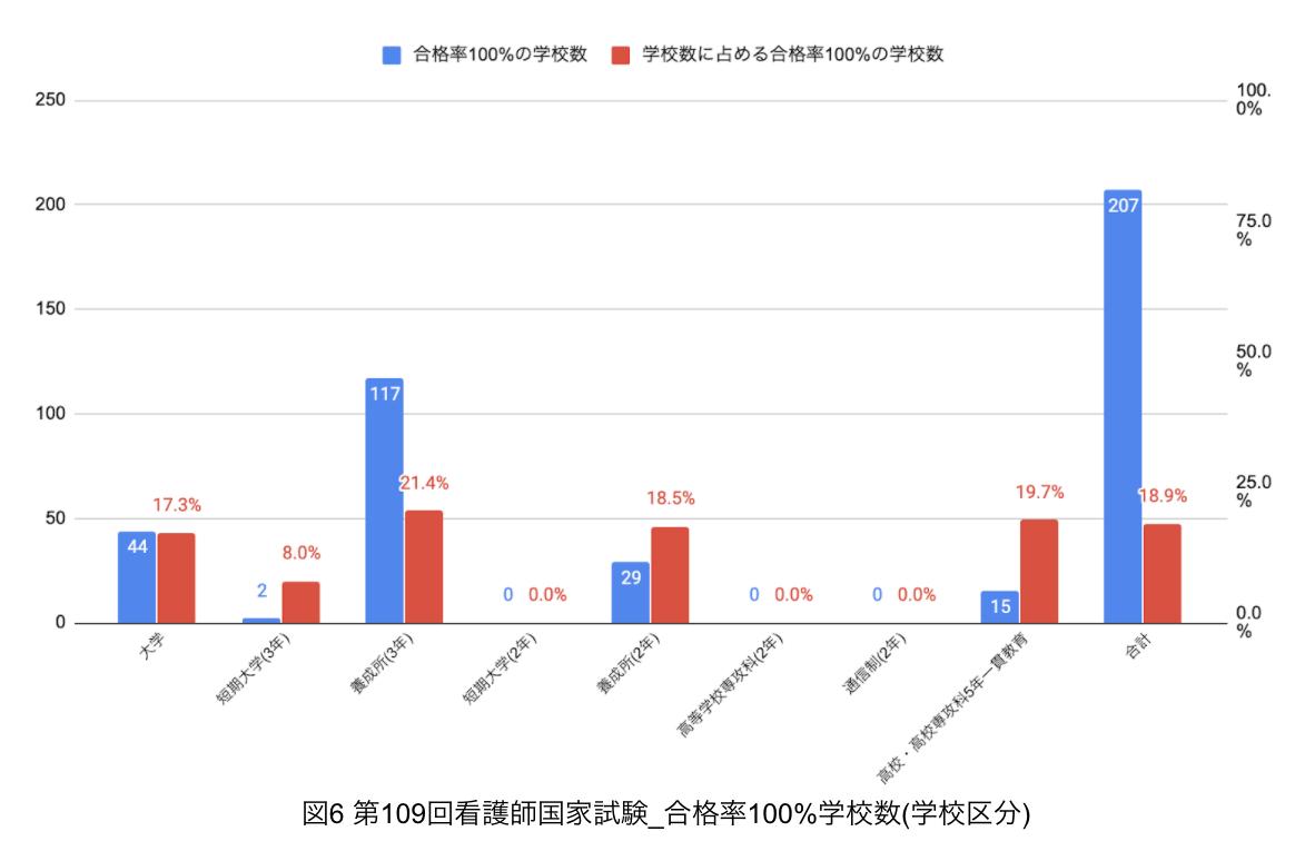 第109回看護師国家試験_合格率100%学校数