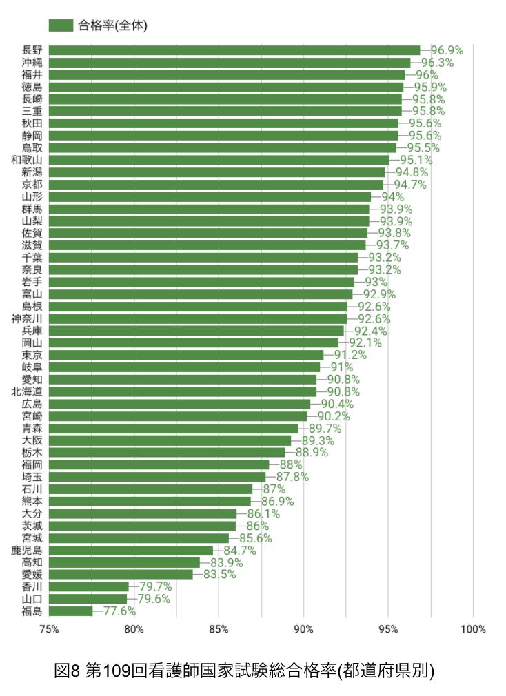 第109回看護師国家試験_都道府県別合格率