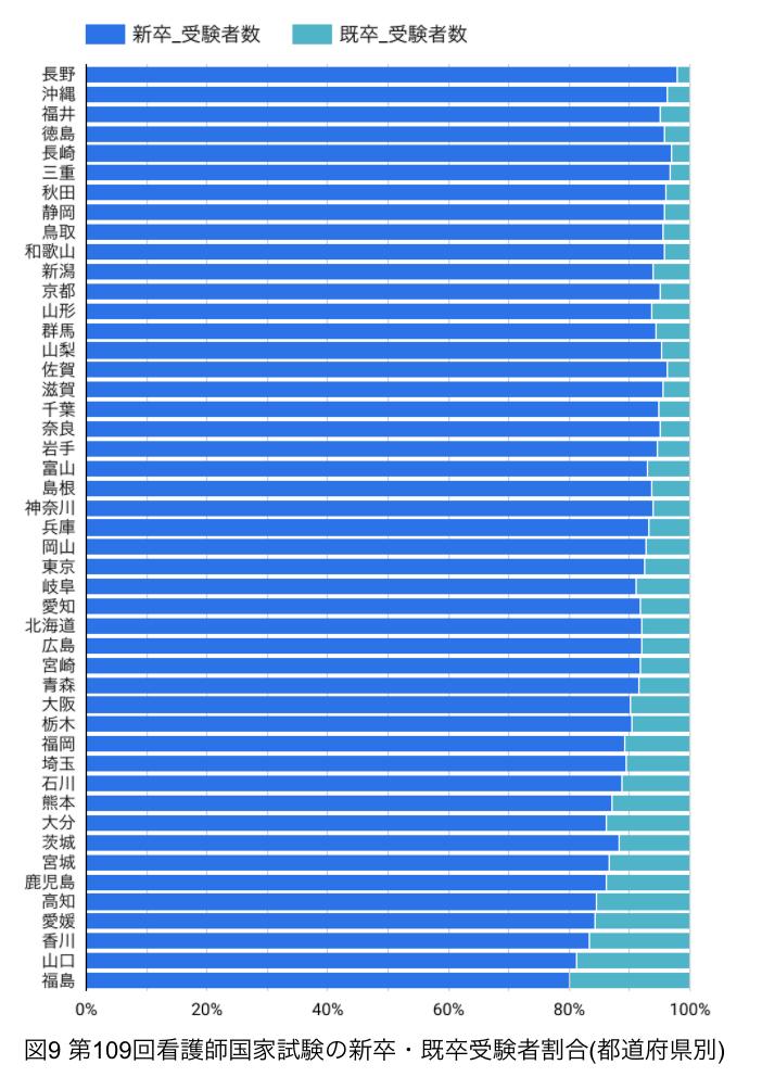第109回看護師国家試験_都道府県別_新卒既卒割合
