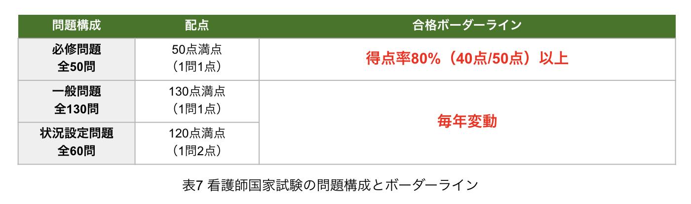 看護師国家試験_試験構成