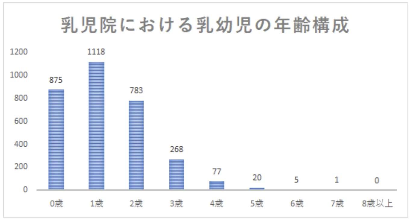 乳幼児の年齢のグラフ