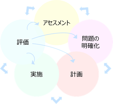 アセスメントの構成