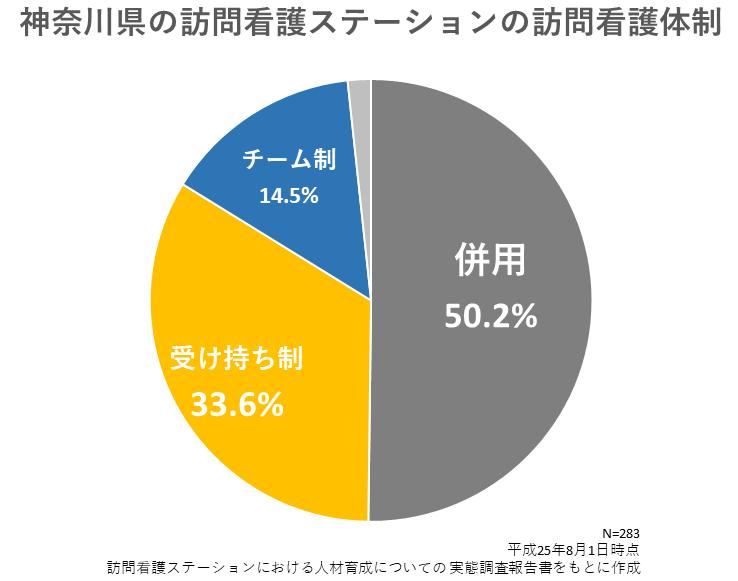 神奈川県の訪問看護ステーションの受け持ち制とチーム制の割合